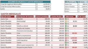 Presupuestos De Gasto Rome Fontanacountryinn Com