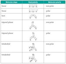 Molecular Geometry And Polarity Chart 14 Best Chemistry Images In 2019 Chemistry Chemistry