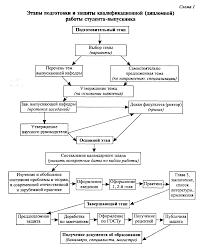 Методические указания квалификационной дипломной работы