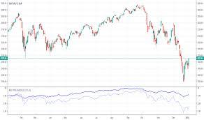 Crobex Index Chart Advance Decline Line Technical Indicators Indicators And