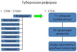 Губернская реформа Петра i Губернская реформа Автор24 интернет биржа студенческих работ