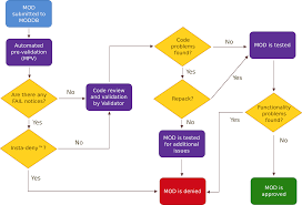 Validation Flow Chart Flow Chart For Process Validation