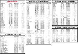 Mercury Black Max Prop Chart Powertech Mqs4 Stainless Propeller Mercury