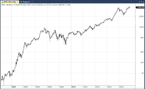 Rai Stock Price Chart The Best Performing Stocks Of The Last 20 Years Decoding