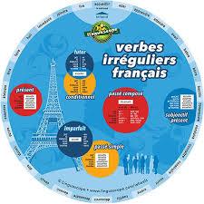French Irregular Verbs Conjugation Chart French Irregular Verbs Wheel
