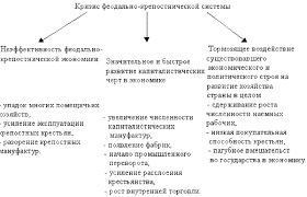Социально экономическое развитие России в е гг xix века