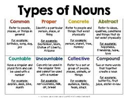 Types Of Nouns Poster