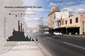 The state has been plunged into lockdown over fears that the uk covid strain is spreading. Coronavirus In Victoria Slowest Day Since Pandemic Began In Victoria The Courier Ballarat Vic