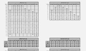 Marine Corps Taping Chart Army Score 2019 Online Charts Collection