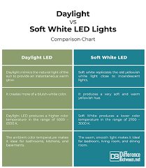 Light K Chart Difference Between Daylight And Soft White Led Bulbs