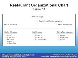 Bar Restaurant Organizational Chart Hotel Kitchen Organization Chart Chaingames Co