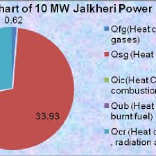 Heat Balance Chart 14 Heat Balance Chart Download Scientific Diagram