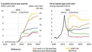 Eia Forecasts Rising Lng Exports