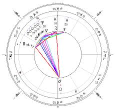 Freud Birth Chart An Astrological Study Of Psychological Complexes By Dane