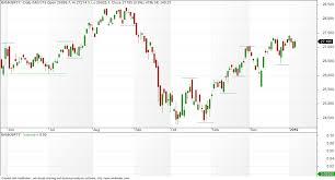 Vfmdirect In Bank Nifty Charts