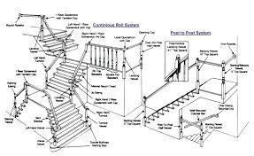 stairway parts