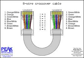 wiring diagram for cat5 crossover cable Cat 5 Crossover Cable Diagram peak electronic design limited ethernet wiring diagrams patch cat5 crossover cable diagram