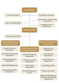41 Comprehensive Communications Department Org Chart