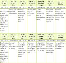 Pregnancy By Weeks Calendar Pregnancy Calendar For Ideas Of Important Dates In Pregnancy Babie