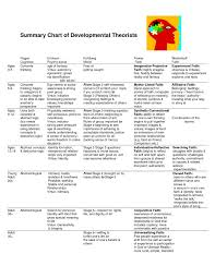 Chart Of Developmental Theories Piaget Stages Of