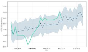 Tmi Chart Trimetals Mining Stock Forecast Up To 0 173 Cad Tmi
