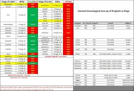 Chart Of Kings Of Israel And Judah With Prophets Free Template Prophet Timeline Chart Bible Timeline Kings