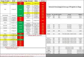 Free Template Prophet Timeline Chart Bible Timeline Kings