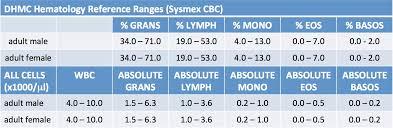 Human Leukocyte Reference Ranges Dartlab