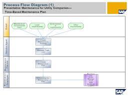 Preventive Maintenance Process Flow Chart 885 Preventative Maintenance For Utility Companies Sap Best