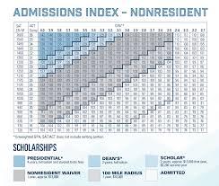 University Of Utah Index Score Chart 29 Right Utah State Scholarship Chart