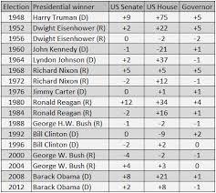 Senate Governor 2016 Several Ratings Move Toward Democrats