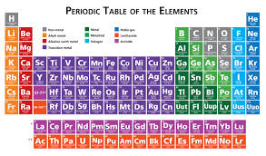 Ged Science The Periodic Table Magoosh Ged Blog Magoosh