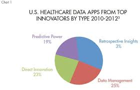 Healthcare Trends In Big Data And Mhealth Apps Medical