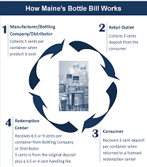 Maine Tax Refund Cycle Chart Maines Beverage Container Redemption Program Bottle Bill