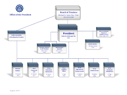 Dillard University Presidents Organizational Chart