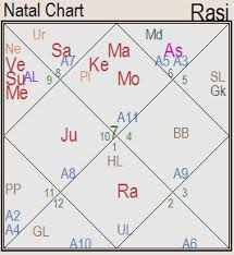 Credible Deepika Padukone Birth Chart 2019