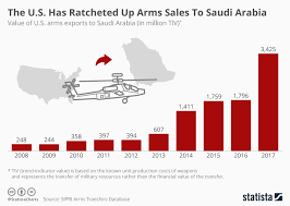 2010 Us Military Pay Chart Chart The U S Has Ratcheted Up Arms Sales To Saudi Arabia