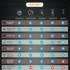 Garmin Comparison Gps Chart Eye Catching Compare Garmin Gps Chart 2019