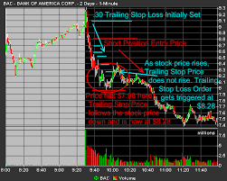 Trailing Stop On Quote Mesmerizing Stock Trade Stop Loss Order Projects أسعار صرف العملات الأجنبية