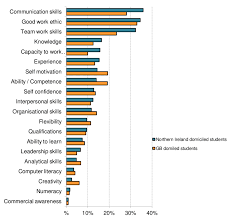 Skills Employers Look For Skills Students Think Employers Are Looking For When Recruiting For