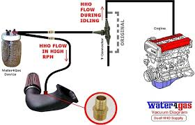 water car watercar run your car on water fuel hydrogen save gas how to connect hydrogen oxygen flow to the engine