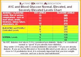 Canadian Diabetes Blood Sugar Levels Chart Blood Sugar Level