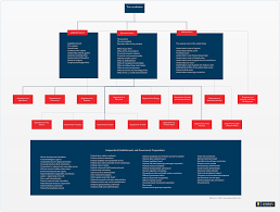 Department Of Commerce Organizational Chart Pin By Creately On Organizational Chart Templates