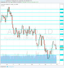 Aud Vs Usd Historical Chart Aud Usd Forecast October 1 5 Forex Crunch