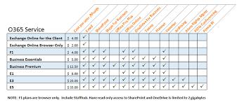 Microsoft Office 365 E1 Vs Business Essentials Plan