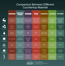 Kitchen Countertop Material Comparison Chart This Infographic Shows The Comparison Between All Countertop