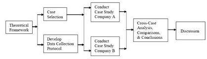 Essay Contests from the English Department at SUNY Plattsburgh     Goodreads Figure     Step model of inductive category development   Source  MAYRING       a