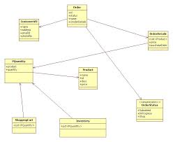 Domain Model Domain Model For Simple Use Case Stack Overflow