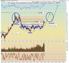 Gld Etf Stock Chart Stock Market And Gold Etf Tactics Investing Com