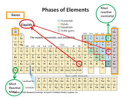 Most Reactive Metals The Periodic Table Phases Elements Gases ...